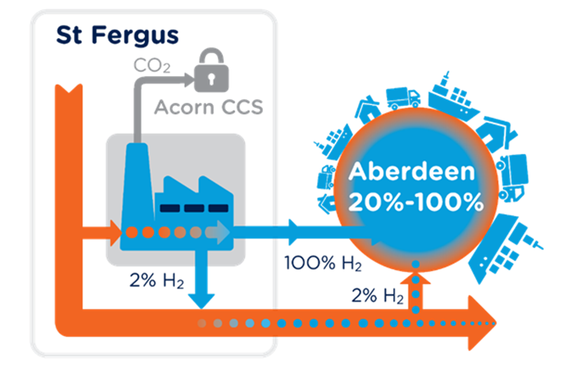 A graphic showing how we plan to inject 2% hydrogen into the network,