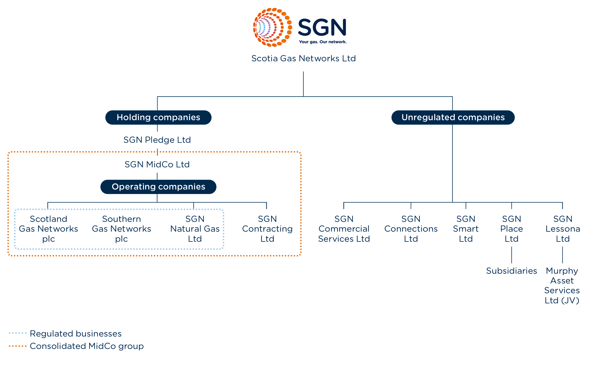 SGN group structure diagram showing holding companies and unregulated companies. Under Scotia Gas Networks SGN Pledge Ltd which is a holding company for SGN MidCo Ltd. Under this is the 4 operating companies: Scotland Gas Networks, Southern Gas Networks, SGN Natural Gas and SGN Contracting. Under Scotia Gas Networks is also a number of unregulated companies. These are: SGN Commercial Services, SGN Connections, SGN Smart, SGN Place and SGN Lessona.