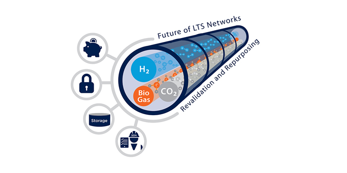 A diagram depicting a gas pipe with hydrogen, biogas and CO2 passing through it. The diagram has captions 'Future of LTS networks' and 'Revalidating and repurposing'.